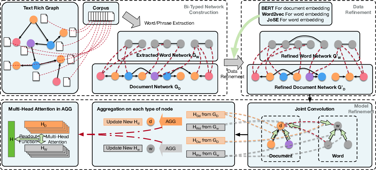 Figure 2 for BiTe-GCN: A New GCN Architecture via BidirectionalConvolution of Topology and Features on Text-Rich Networks