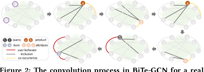 Figure 4 for BiTe-GCN: A New GCN Architecture via BidirectionalConvolution of Topology and Features on Text-Rich Networks