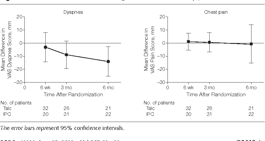 Figure 3. Mean Difference in Visual Analog Scale (VAS) Score for Dyspnea and Chest Pain