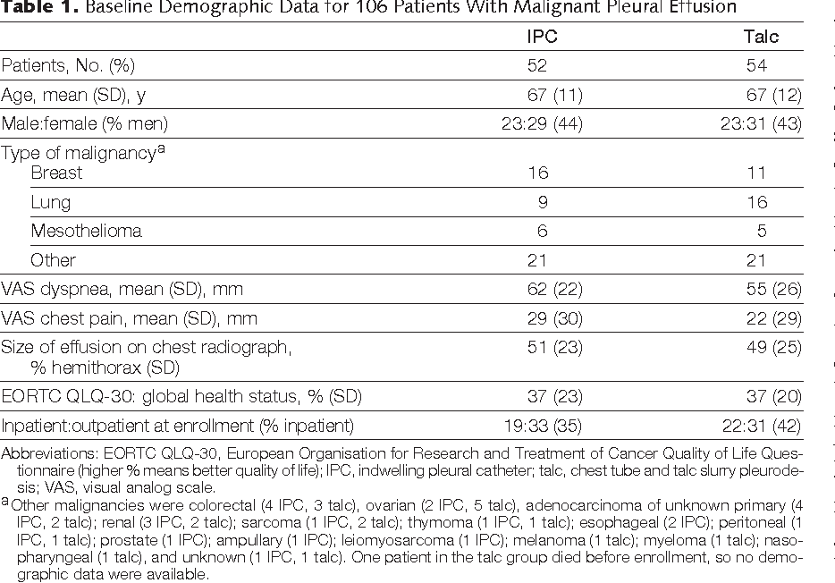 Table 1. Baseline Demographic Data for 106 Patients With Malignant Pleural Effusion