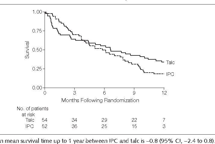 Figure 4. Survival Estimates Between Patients Treated With Indwelling Pleural Catheters (IPCs) vs Patients Treated With Chest Tube and Talc Slurry Pleurodesis (Talc)