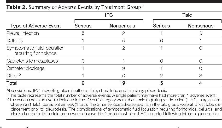 Table 2. Summary of Adverse Events by Treatment Groupa