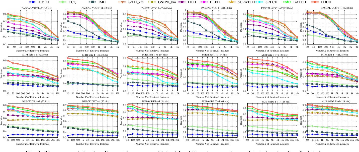 Figure 3 for FDDH: Fast Discriminative Discrete Hashing for Large-Scale Cross-Modal Retrieval