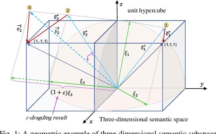 Figure 1 for FDDH: Fast Discriminative Discrete Hashing for Large-Scale Cross-Modal Retrieval