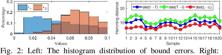 Figure 2 for FDDH: Fast Discriminative Discrete Hashing for Large-Scale Cross-Modal Retrieval
