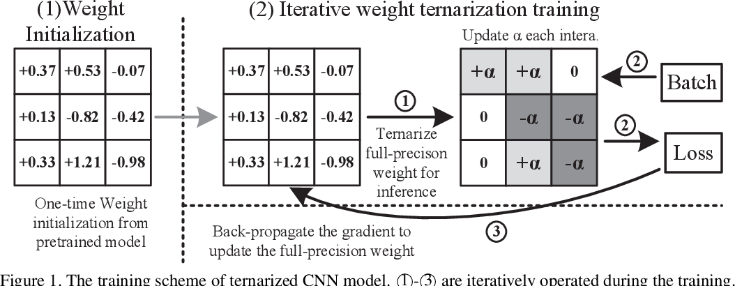 Figure 1 for Optimize Deep Convolutional Neural Network with Ternarized Weights and High Accuracy