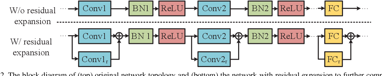 Figure 3 for Optimize Deep Convolutional Neural Network with Ternarized Weights and High Accuracy