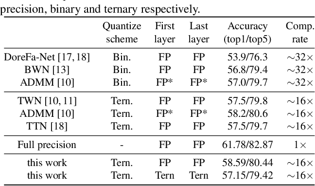 Figure 4 for Optimize Deep Convolutional Neural Network with Ternarized Weights and High Accuracy