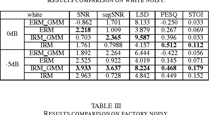 TABLE III RESULTS COMPARISON ON FACTORY NOISY.