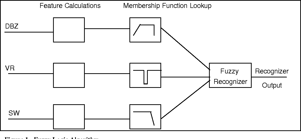 Figure 1 from Lessons Learned in Developing PERP ( Python