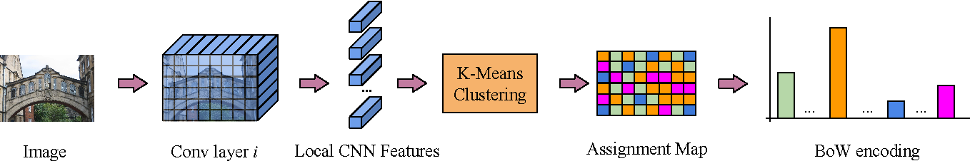 Figure 3 for Bags of Local Convolutional Features for Scalable Instance Search