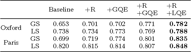 Figure 2 for Bags of Local Convolutional Features for Scalable Instance Search