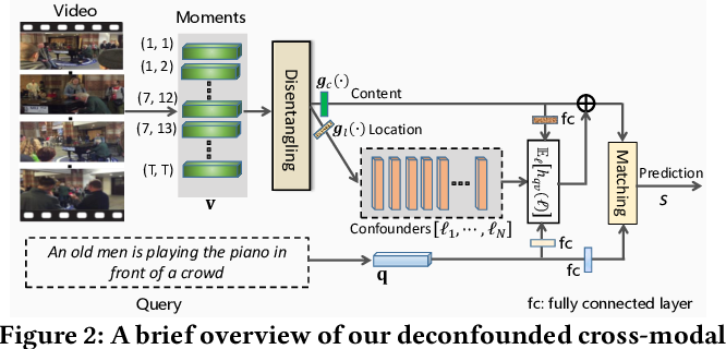 Figure 3 for Deconfounded Video Moment Retrieval with Causal Intervention