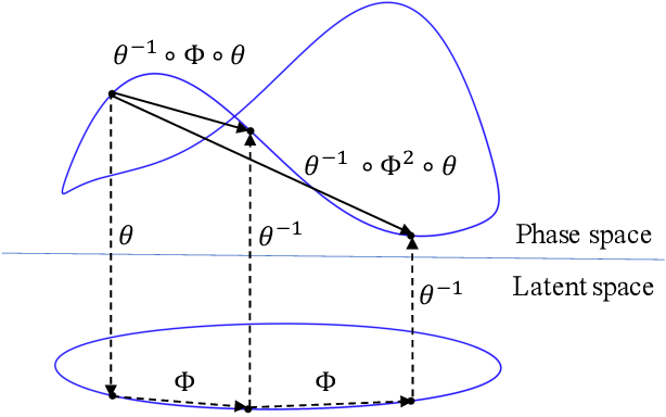 Figure 1 for Learning Poisson systems and trajectories of autonomous systems via Poisson neural networks