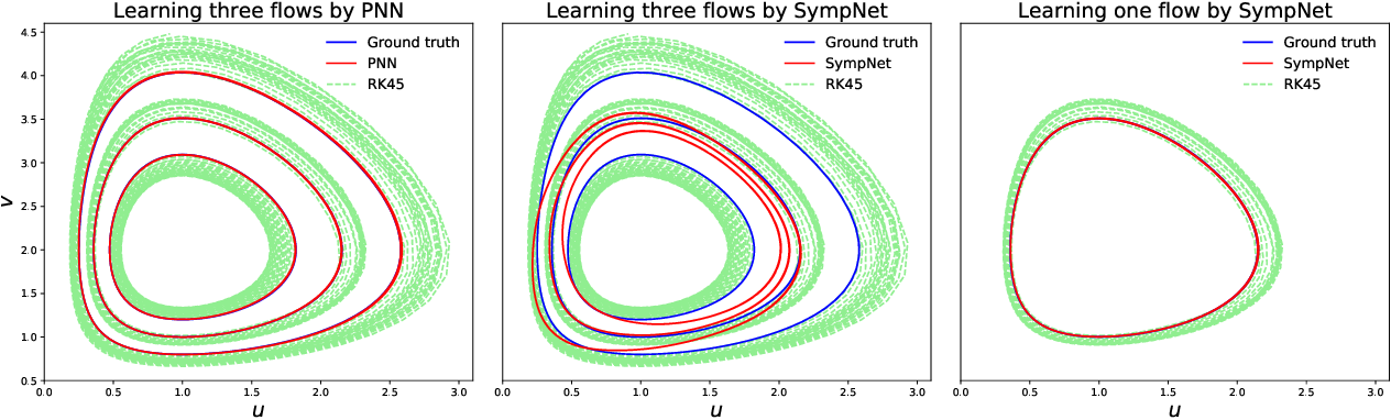 Figure 2 for Learning Poisson systems and trajectories of autonomous systems via Poisson neural networks