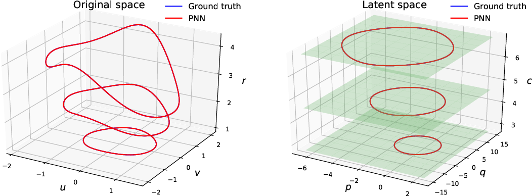 Figure 3 for Learning Poisson systems and trajectories of autonomous systems via Poisson neural networks