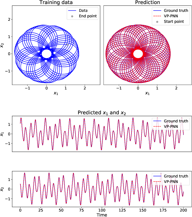 Figure 4 for Learning Poisson systems and trajectories of autonomous systems via Poisson neural networks
