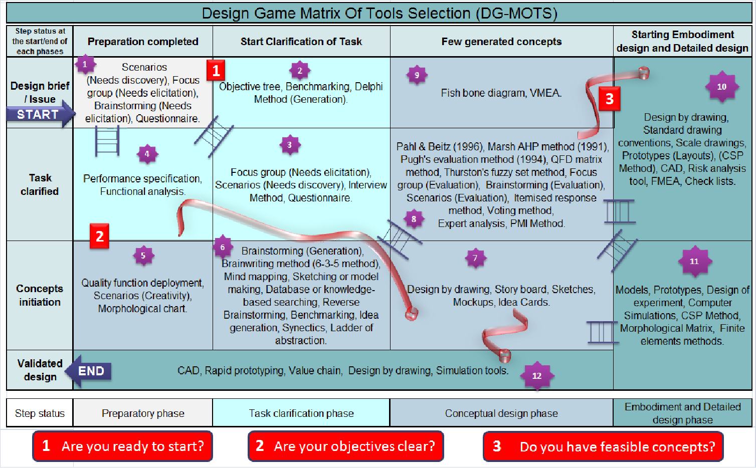 Game Methodology for Design Methods and Tools Selection - Semantic ...