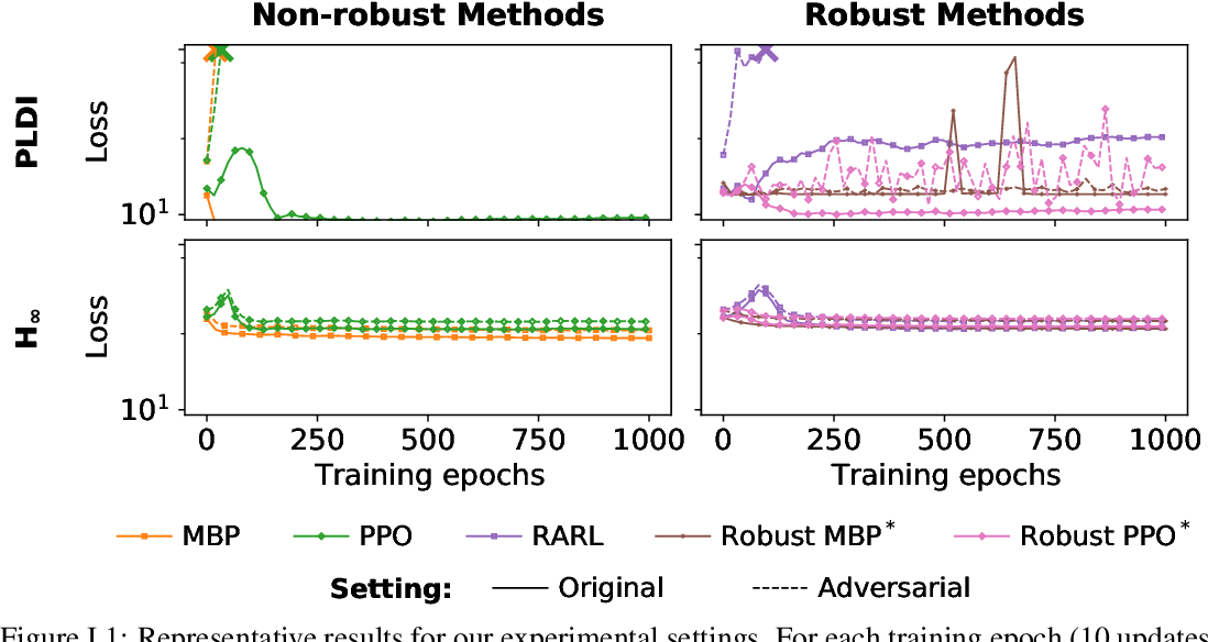 Figure 2 for Enforcing robust control guarantees within neural network policies