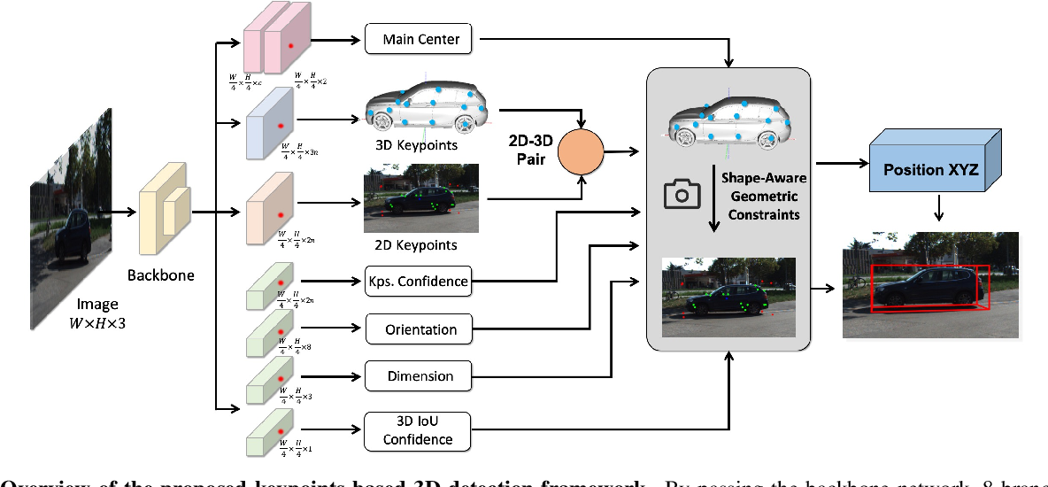 Figure 3 for AutoShape: Real-Time Shape-Aware Monocular 3D Object Detection