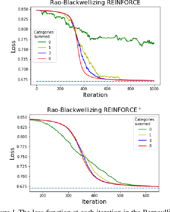 Figure 1 for Rao-Blackwellized Stochastic Gradients for Discrete Distributions