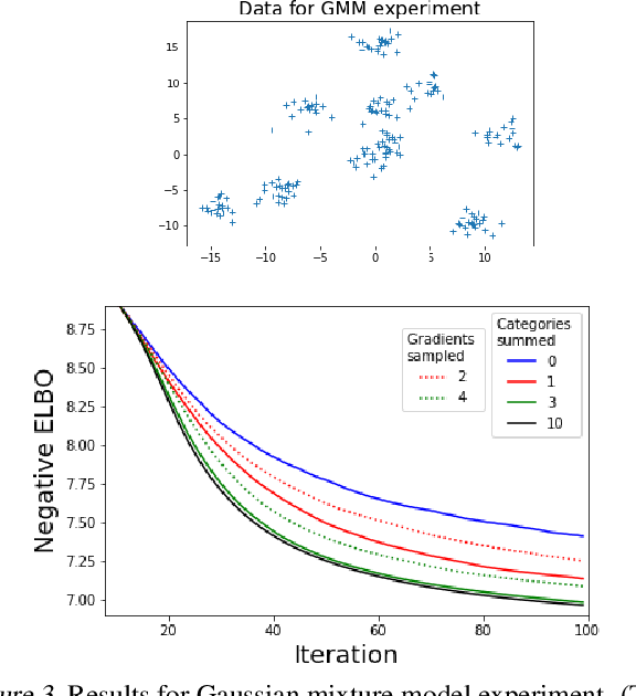 Figure 4 for Rao-Blackwellized Stochastic Gradients for Discrete Distributions