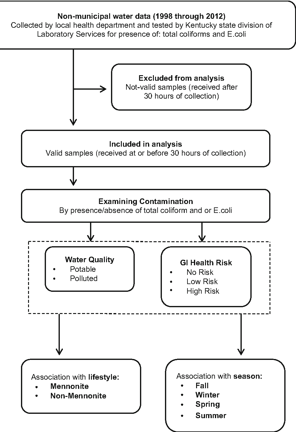 Fig. 2 Scheme of research