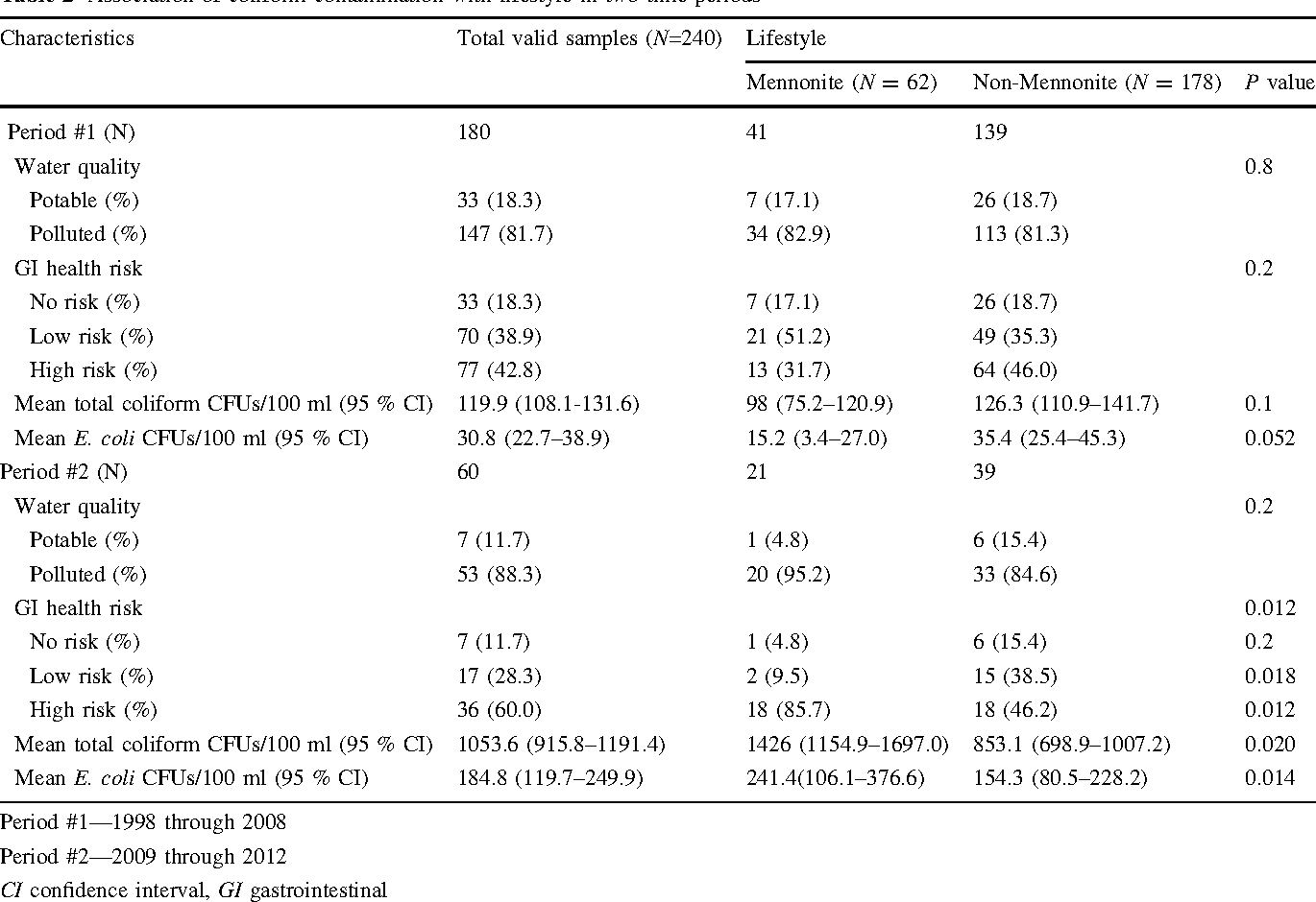 Table 2 Association of coliform contamination with lifestyle in two time periods