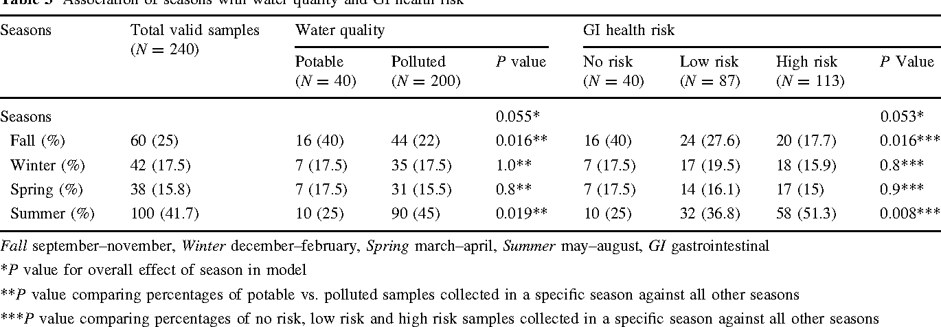 Table 3 Association of seasons with water quality and GI health risk