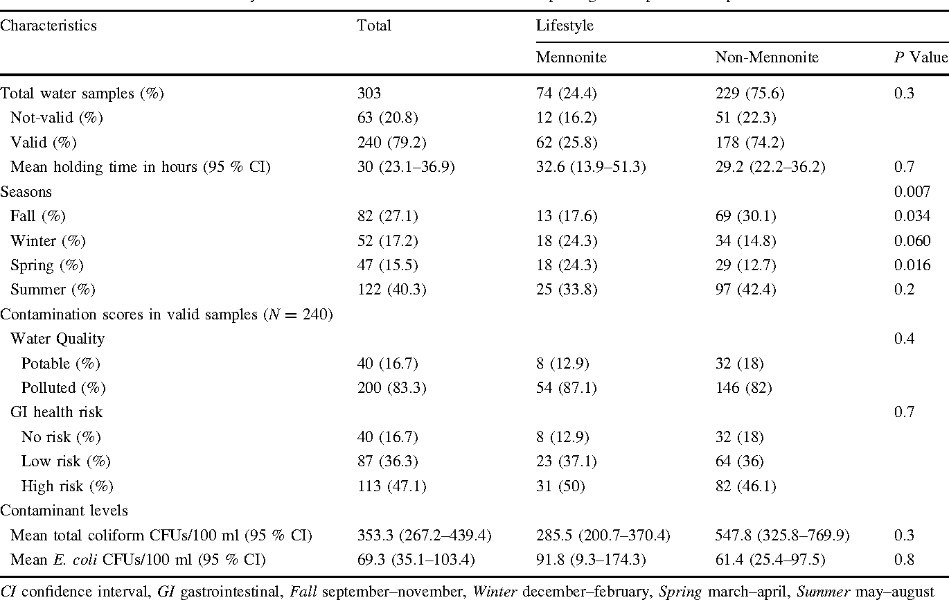 Table 4 General association of lifestyle with season and contamination without splitting into separate time periods