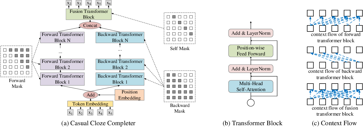 Figure 1 for Integrating Whole Context to Sequence-to-sequence Speech Recognition