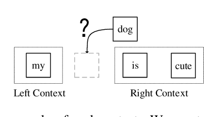 Figure 3 for Integrating Whole Context to Sequence-to-sequence Speech Recognition