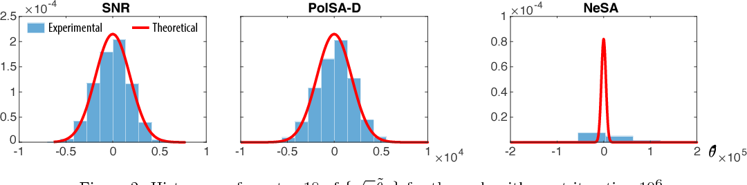 Figure 2 for Zap Meets Momentum: Stochastic Approximation Algorithms with Optimal Convergence Rate