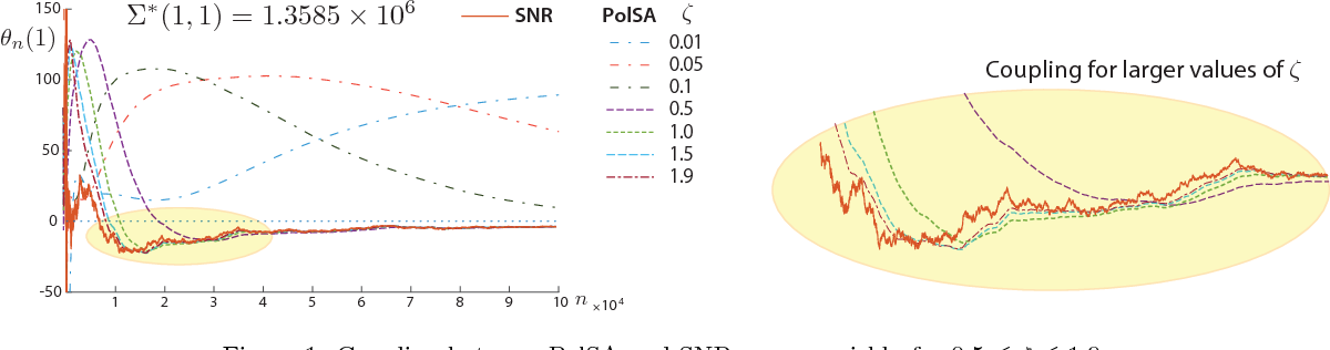 Figure 1 for Zap Meets Momentum: Stochastic Approximation Algorithms with Optimal Convergence Rate