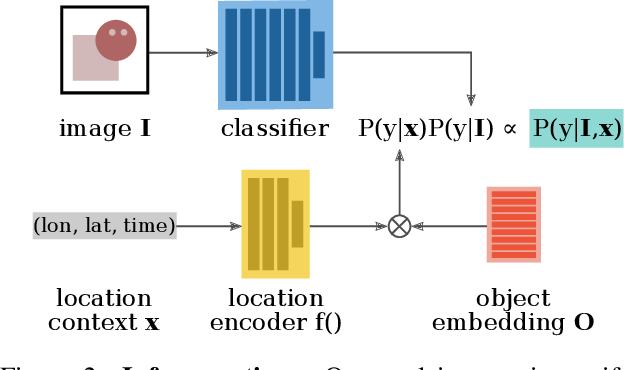 Figure 3 for Presence-Only Geographical Priors for Fine-Grained Image Classification