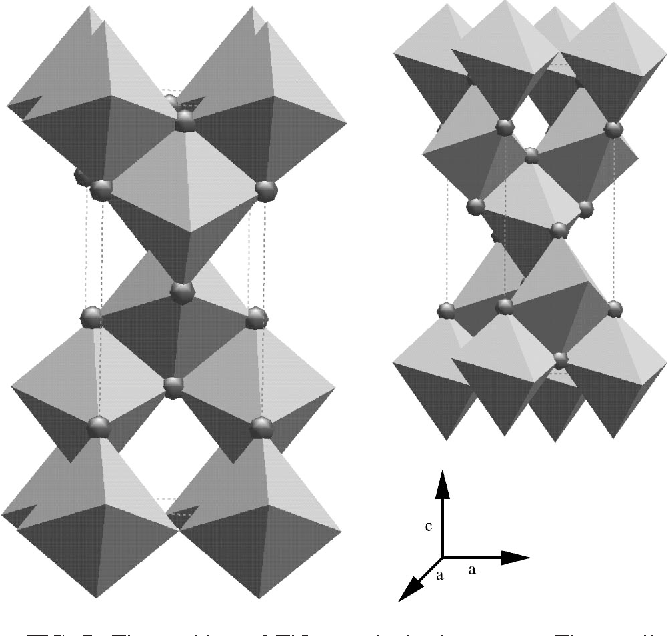 FIG. 7. The packing of TiO6 octahedra in anatase. The smaller image is a rotated view showing the zigzag arrangement of the octahedra along the a direction.