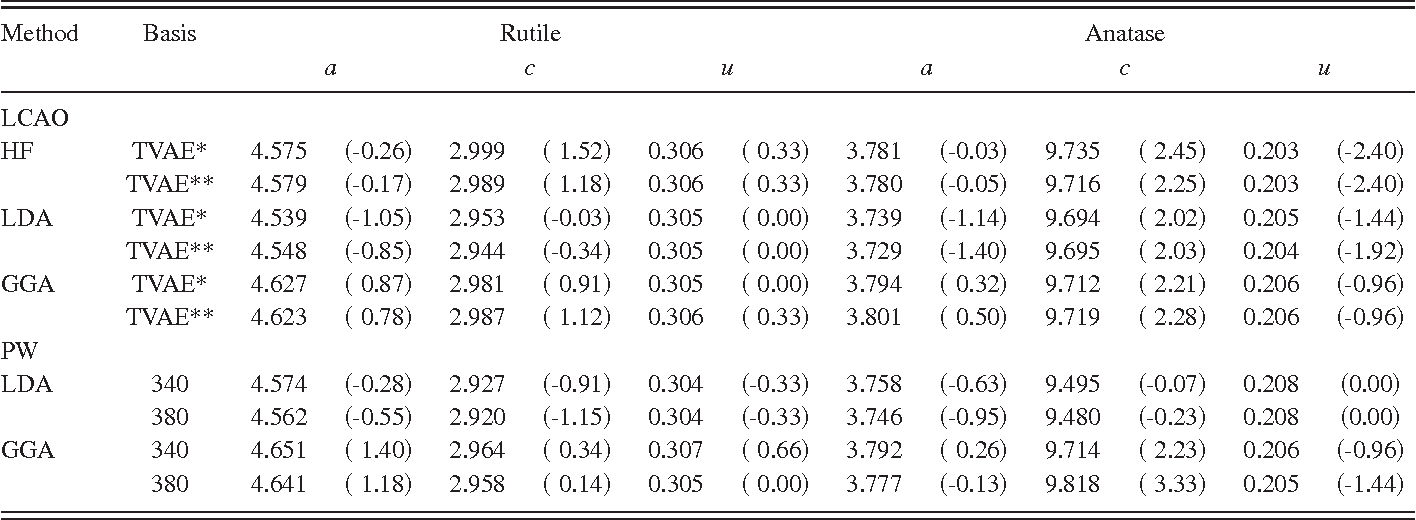 TABLE II. The optimized structural parameters of rutile and anatase ~in Å! computed using ab initio methods. Numbers in parentheses indicate the percent deviation from experiment.