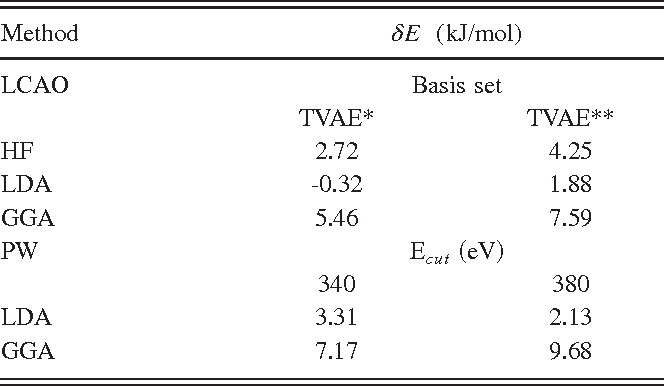 TABLE III. Calculated energy difference (dE5Erutile 2Eanatase) between rutile and anatase.