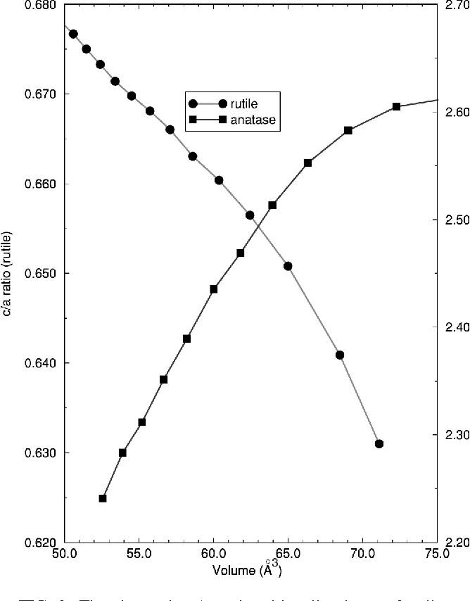FIG. 2. The change in c/a ratio with cell volume of rutile and anatase computed within the HF approximation.