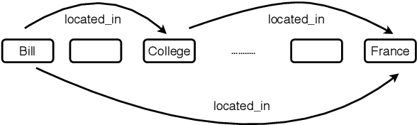 Figure 1 for Relation Extraction using Explicit Context Conditioning