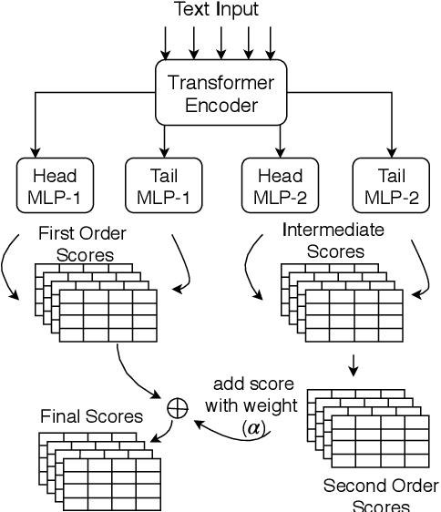 Figure 3 for Relation Extraction using Explicit Context Conditioning