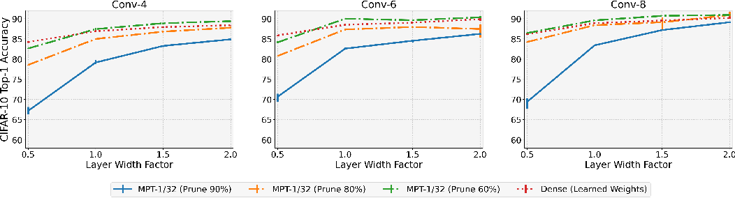 Figure 4 for Multi-Prize Lottery Ticket Hypothesis: Finding Accurate Binary Neural Networks by Pruning A Randomly Weighted Network