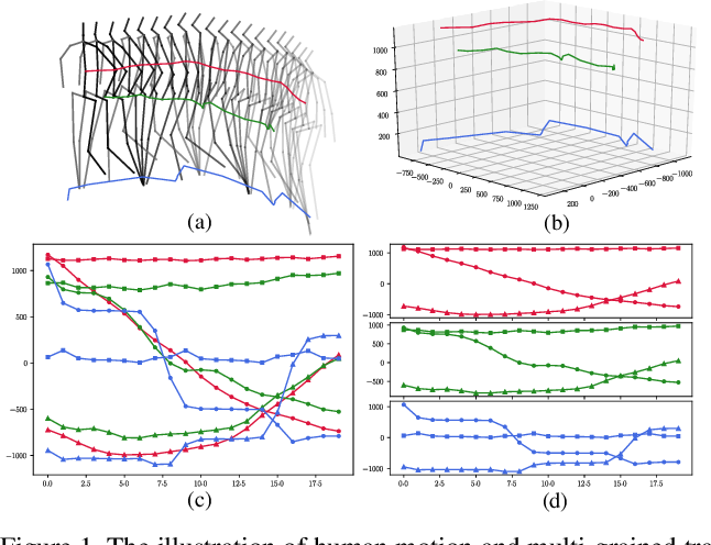 Figure 1 for Multi-grained Trajectory Graph Convolutional Networks for Habit-unrelated Human Motion Prediction