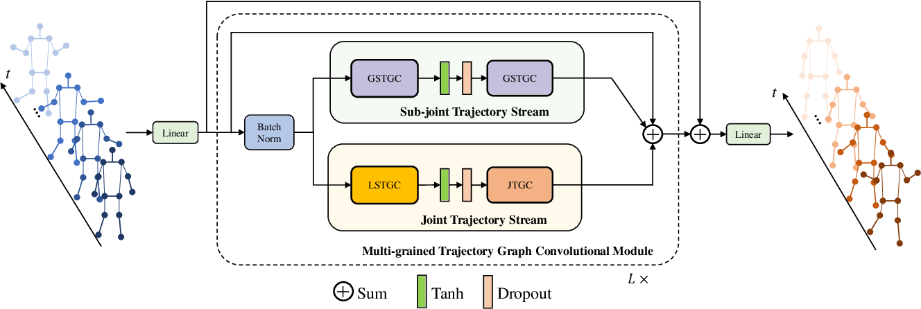 Figure 3 for Multi-grained Trajectory Graph Convolutional Networks for Habit-unrelated Human Motion Prediction
