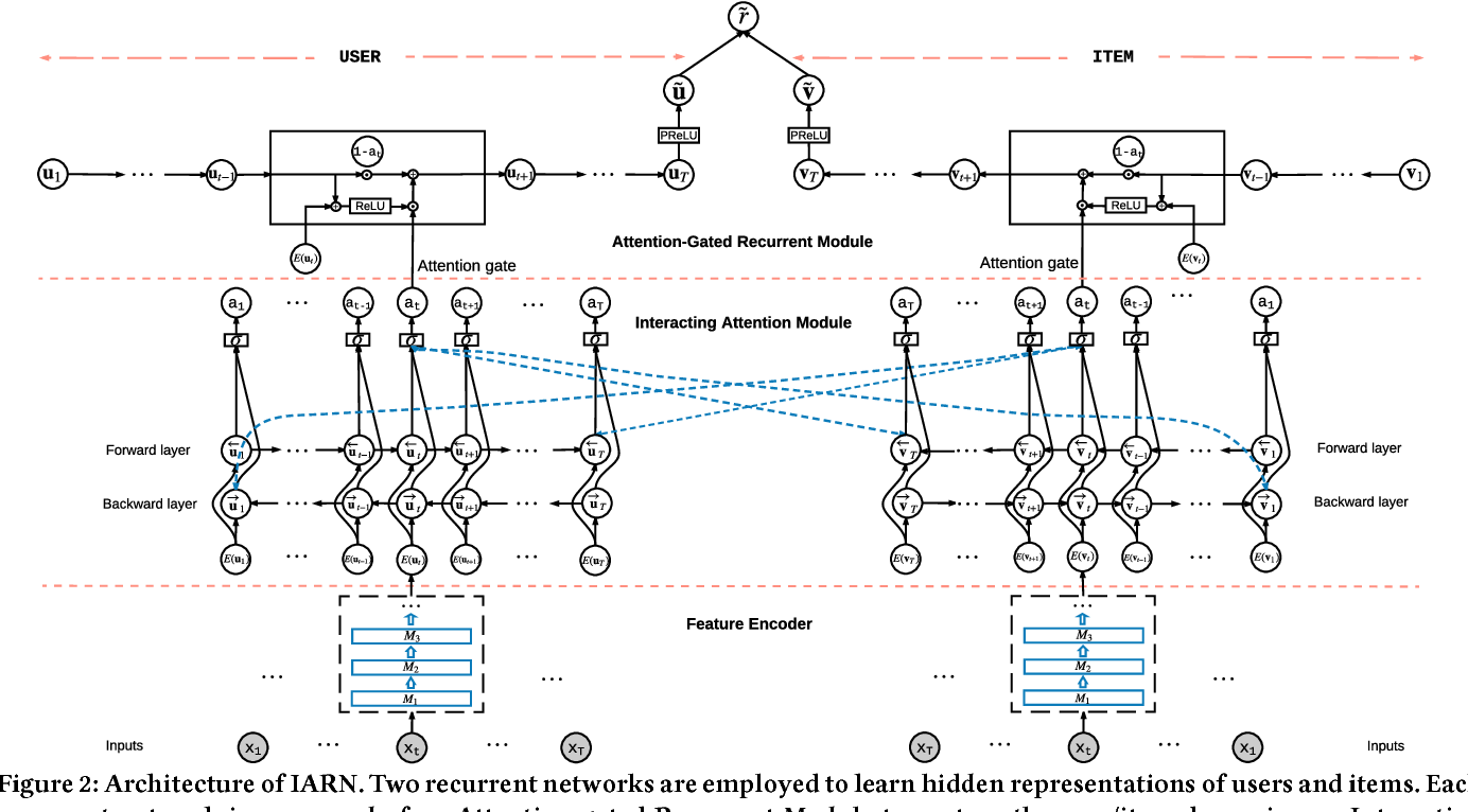 Figure 3 for Interacting Attention-gated Recurrent Networks for Recommendation