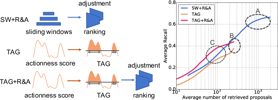 Figure 1 for CTAP: Complementary Temporal Action Proposal Generation