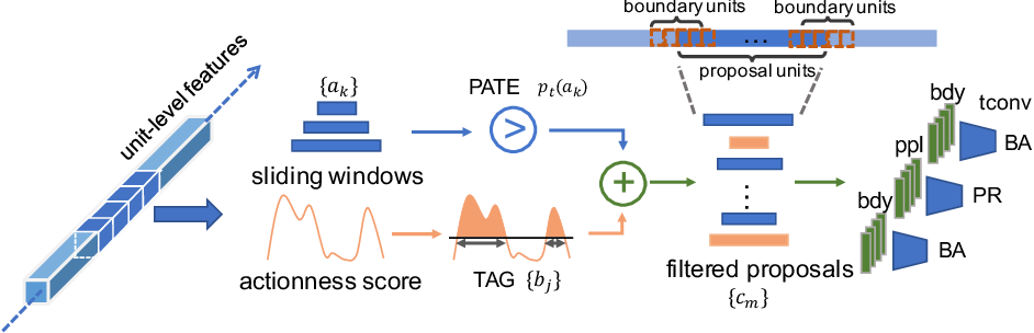 Figure 3 for CTAP: Complementary Temporal Action Proposal Generation
