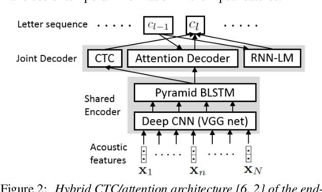 Figure 3 for End-to-End Speech Recognition with High-Frame-Rate Features Extraction