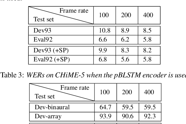 Figure 4 for End-to-End Speech Recognition with High-Frame-Rate Features Extraction