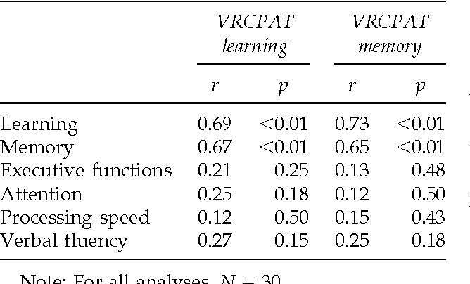 Table 2 from Initial Validation of a Virtual Environment for
